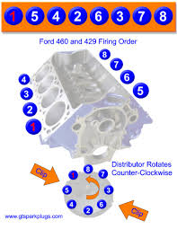 ford and firing order gtsparkplugs ford 429 and 460 firing order