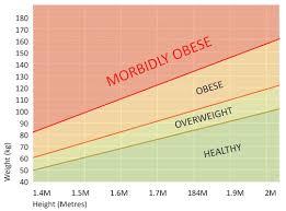 75 Expository Morbid Obesity Chart Height Weight