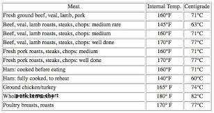 Pork Loin Temperature Chart Pork Loin Temperature Chart Inspirational Pork Temp Chart