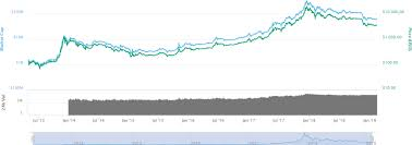 Cryptocurrency Charts Analysis How To Read Charts When