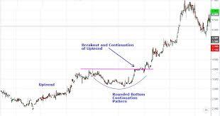 Footprint Charts Definition Chart Candlestick Chart