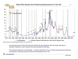 These Charts Suggest A Us Recession Could Be Closer Than We