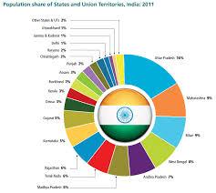 Population Chart Of Indian States Arrange All The States Of India On The Basis Ofpopulation