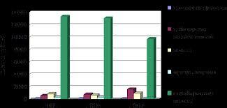 Отчет по производственной преддипломной практике в ОАО Амурский  В 2007 г по сравнению с аналогичными данными 2005 г наблюдается рост дебиторской задолженности по статье Покупатели и заказчики на 1040 31 тыс р