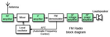 amplifiers radio altimeter block diagram at Radio Block Diagram
