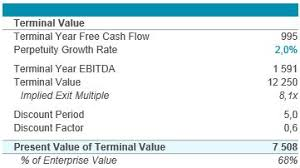 Dcf Valuation Example Dcf Model Tutorial With Free Excel Business Valuation Net