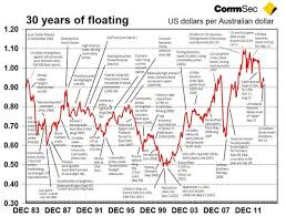 Chart The History Of The Australian Dollar Since Its Float