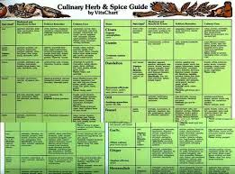 Printable Culinary Herb Chart 16 Rational Culinary Herb Chart