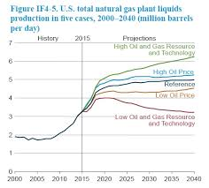 Natural Gas Liquids Price Chart Natural Gas Liquids The Lesser Known Side Of The Shale