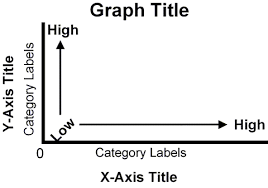 Axis Graph Psych Statistics Graphing