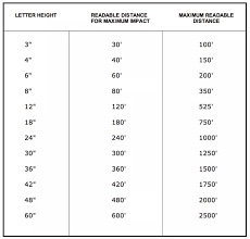 Letter Height Visibility Chart If A Healthy Human Eye Sees Some Text From 20 Feet Away How