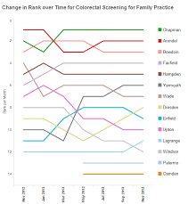 Bump Charts How To Align Category Labels To R Tableau