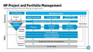 Project And Portfolio Management