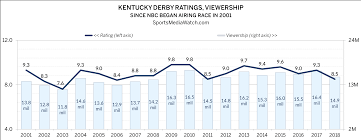 Kentucky Derby Race Chart Kentucky Derby Ratings Tie 12 Year Low Sports Media Watch