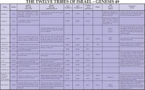 12 Tribes Of Israel Month Chart Notebook The Twelve Tribes Of Israel Believers Magazine