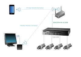 how to create cctv network diagram example apple tv airplay camera best home network setup 2016 at Digital Home Network Diagram