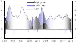 Productivity Growth Should Pick Up Again Soon Capital