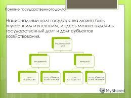 Миасс страница ru Понятие внешнего долга реферат