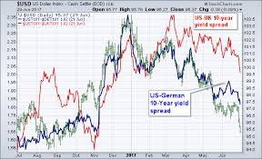 Narrowing Spread Between Treasuries And Foreign Yields Are