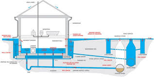 basement drainage design. Perfect Basement Tags Basement Drainage Design Waterproofing  Design Guide  Inside Basement Drainage Design S