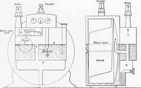 how a gas meter works section xiv lighting part ii gas chapter i meters