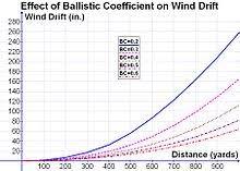 Ballistic Coefficient Wikipedia