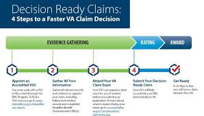 Life Insurance Claims Process Flow Chart Va Decision Ready Claims Program Expands To Include More