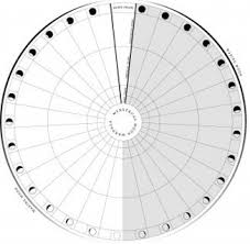 Lunar Phase Chart Moon Cycle Chart Moon Mysteries