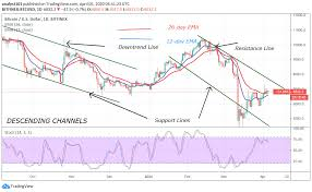 Multiple resistance levels have been conquered giving the bulls here the upper hand. Bitcoin Price Prediction Btc Usd Struggles To Break 7 000 Resistance But A Downward Correction Is Expected Insidebitcoins Com