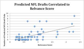 Relevance Rankings Related To Nfl Draft Picks Fan Attendance