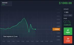 Binary options trading make money