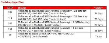 Latest Vodafone Prepaid Recharge Plans Rs 79 Vs Rs 199 Vs