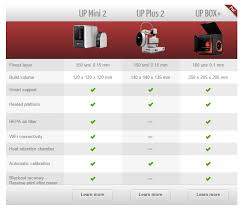 3d Printer Comparison Chart 2018 Up Plus 2 3d Printer