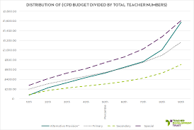 Graph Cpd Budget Per Teacher Head By School Type