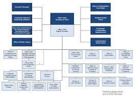 Workplace Hierarchy Chart Organizational Chart U S Department Of Labor