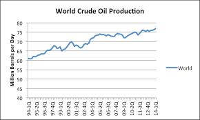Domestic Oil Production Rising Economics 398 Winter 2017