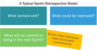 Scrum Meeting Template What Is A Sprint Retrospective