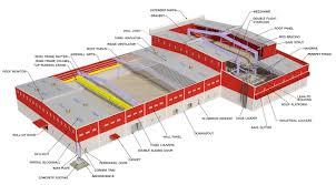 Peb Structure Design Procedure Pre Engineering Building Blueladder Epc Solutions
