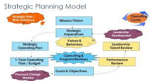 Strategic Plan Amazing Strategic Planning Model