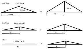 how to diy shed roof framing step by