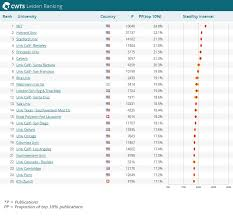 List Of Top 25 International Research Institutions And