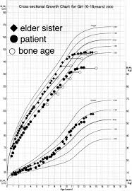 Bone Age Growth Chart Growth Chart Of The Patient And The Elder Sister Filled