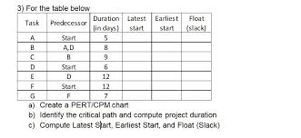 Solved For The Table Below A Create A Pert Cpm Chart B