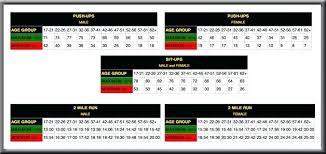 Apft Score Chart Push Ups New Army Pt Test Score Chart Push Ups Bedowntowndaytona Com