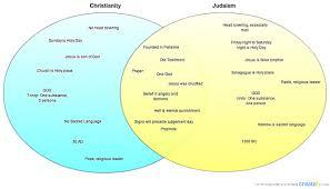 Christianity And Islam Venn Diagram Islam Christianity And Judaism Venn Diagram Best Of Parison Chart