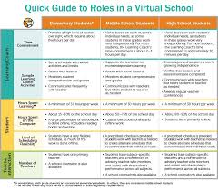 School Schedules Online A Quick Guide To Parent Student And Teacher Roles In A