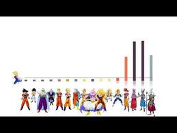 Dragon Ball Super Arc 1 Bog Power Levels God Scale