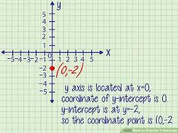 image titled find the y intercept step 6