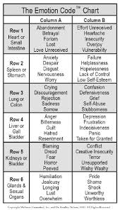 Kinesiology Emotion Chart 66 Abundant Emotions And Organs Chart