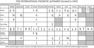 Hindi Vowels And Consonants Chart Lesson 72 Ipa And Hindi Learning Hindi